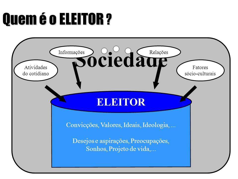 Quem é o ELEITOR ? Sociedade ELEITOR Desejos e aspirações, Preocupações, Sonhos, Projeto de vida,... Convicções, Valores, Ideais, Ideologia,... Ativid