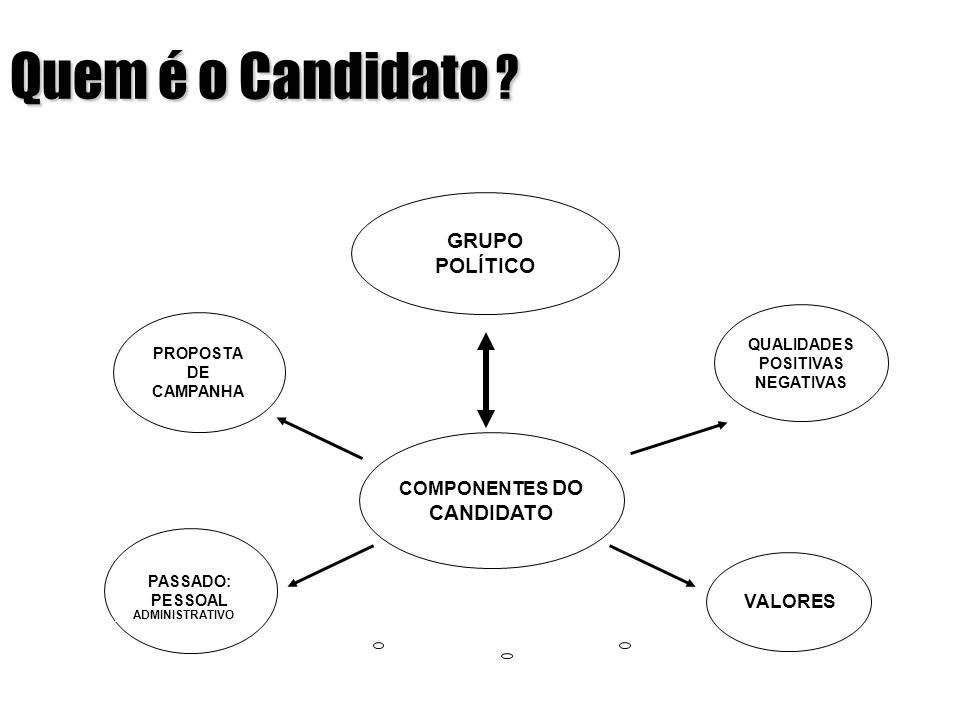 Quem é o Candidato ? COMPONENTES DO CANDIDATO GRUPO POLÍTICO PROPOSTA DE CAMPANHA QUALIDADES POSITIVAS NEGATIVAS VALORES PASSADO: PESSOAL ADMINISTRATI