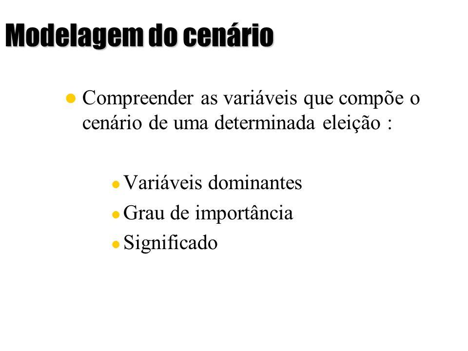 Modelagem do cenário Compreender as variáveis que compõe o cenário de uma determinada eleição : Variáveis dominantes Grau de importância Significado A