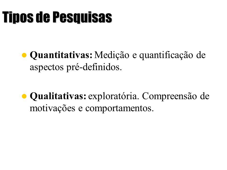 Tipos de Pesquisas Quantitativas: Medição e quantificação de aspectos pré-definidos. Qualitativas: exploratória. Compreensão de motivações e comportam