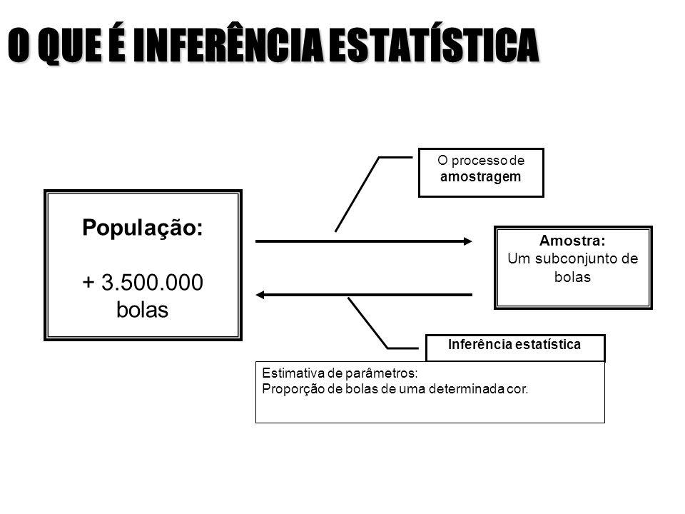 O QUE É INFERÊNCIA ESTATÍSTICA População: + 3.500.000 bolas Amostra: Um subconjunto de bolas O processo de amostragem Inferência estatística Estimativ