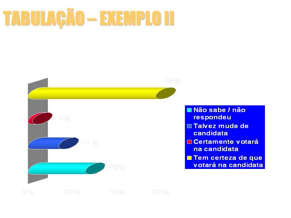 TABULAÇÃO – EXEMPLO II 1.3.5.4 – Segundo Voto Consolidado para Ideli Salvatti O (A) Sr(a) diria que o seu 2° voto p/ o Senado já é um voto consolidado