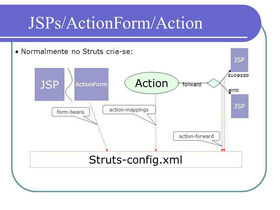 Normalmente no Struts cria-se: JSP ActionForm Action JSP Struts-config.xml form-beans action-mappings action-forward JSPs/ActionForm/Action forward su