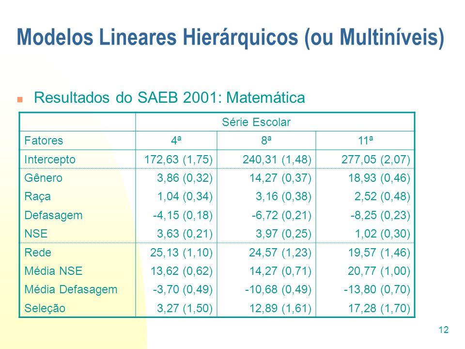 12 Modelos Lineares Hierárquicos (ou Multiníveis) Resultados do SAEB 2001: Matemática Série Escolar Fatores4ª8ª11ª Intercepto172,63 (1,75)240,31 (1,48