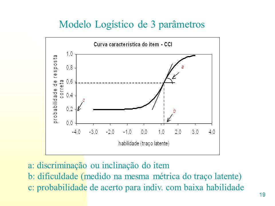 19 Modelo Logístico de 3 parâmetros a: discriminação ou inclinação do item b: dificuldade (medido na mesma métrica do traço latente) c: probabilidade