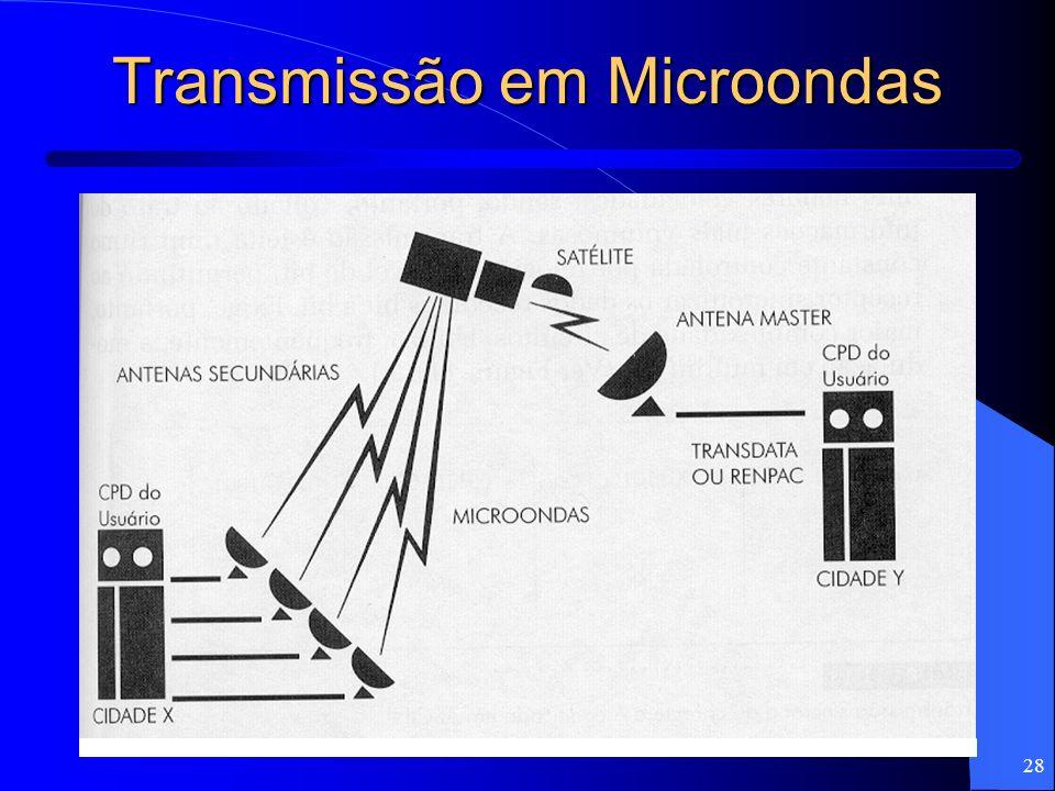28 Transmissão em Microondas