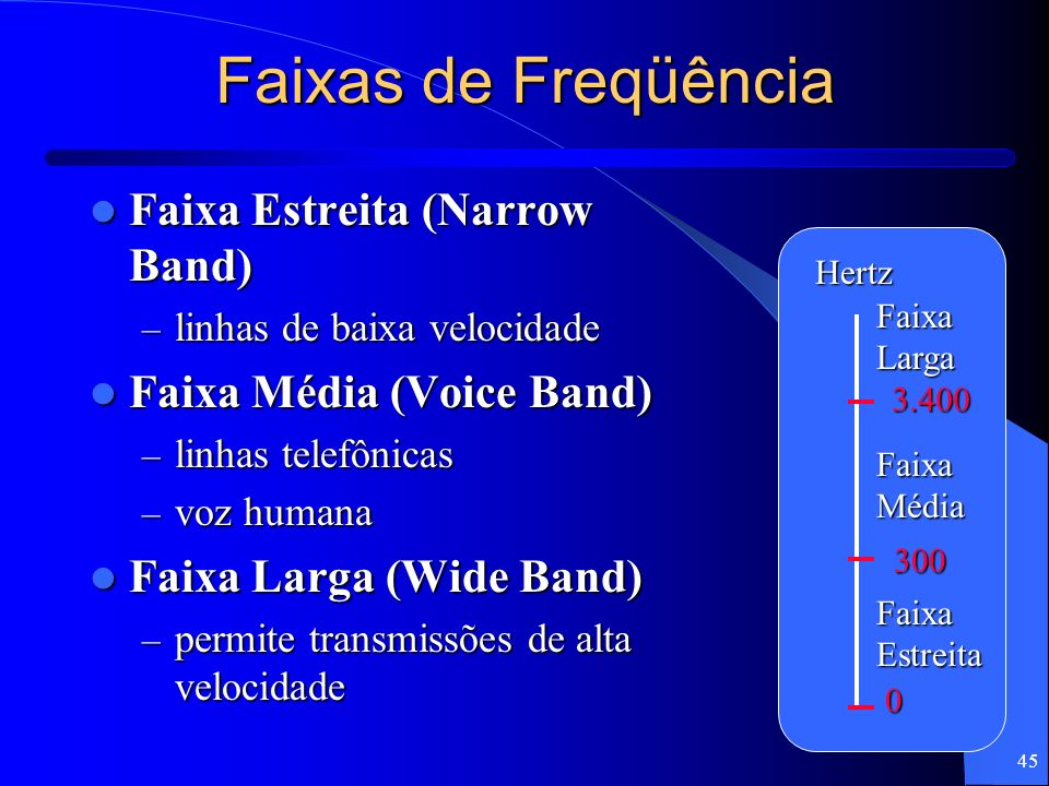 45 Faixas de Freqüência Faixa Estreita (Narrow Band) Faixa Estreita (Narrow Band) – linhas de baixa velocidade Faixa Média (Voice Band) Faixa Média (V