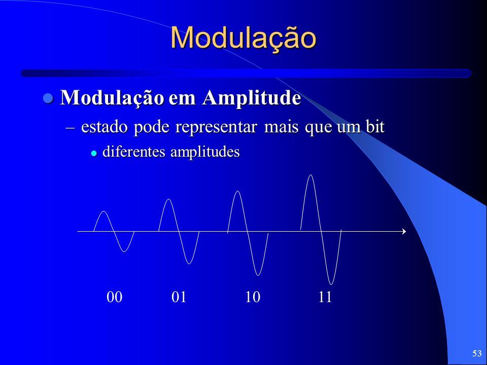 53 Modulação Modulação em Amplitude Modulação em Amplitude – estado pode representar mais que um bit diferentes amplitudes diferentes amplitudes 00011