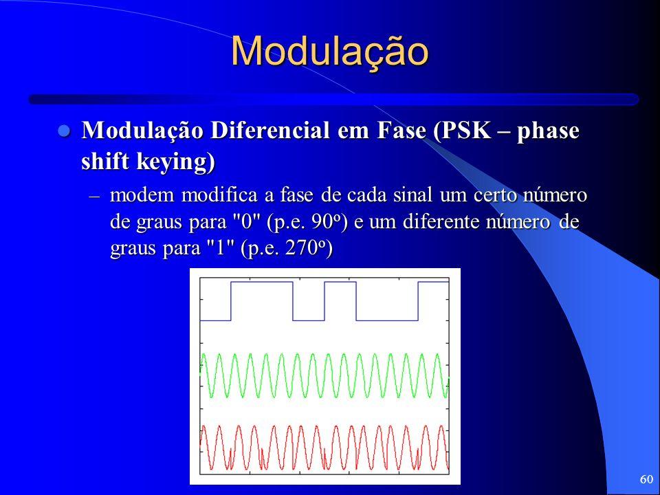 60 Modulação Modulação Diferencial em Fase (PSK – phase shift keying) Modulação Diferencial em Fase (PSK – phase shift keying) – modem modifica a fase