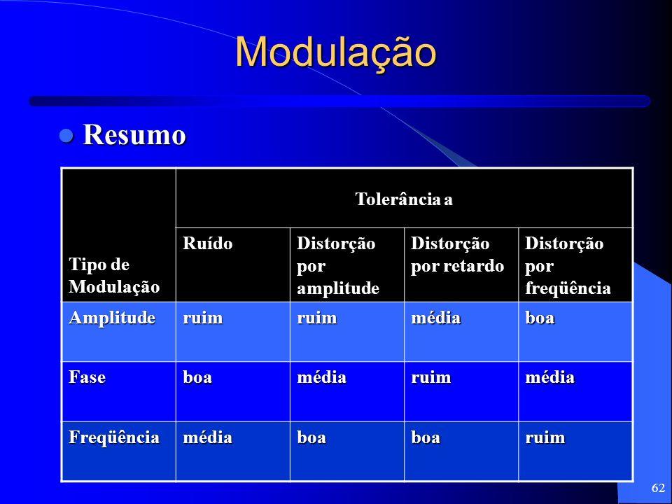 62 Modulação Resumo Resumo Tipo de Modulação Tolerância a Ruído Distorção por amplitude Distorção por retardo Distorção por freqüência Amplituderuimru