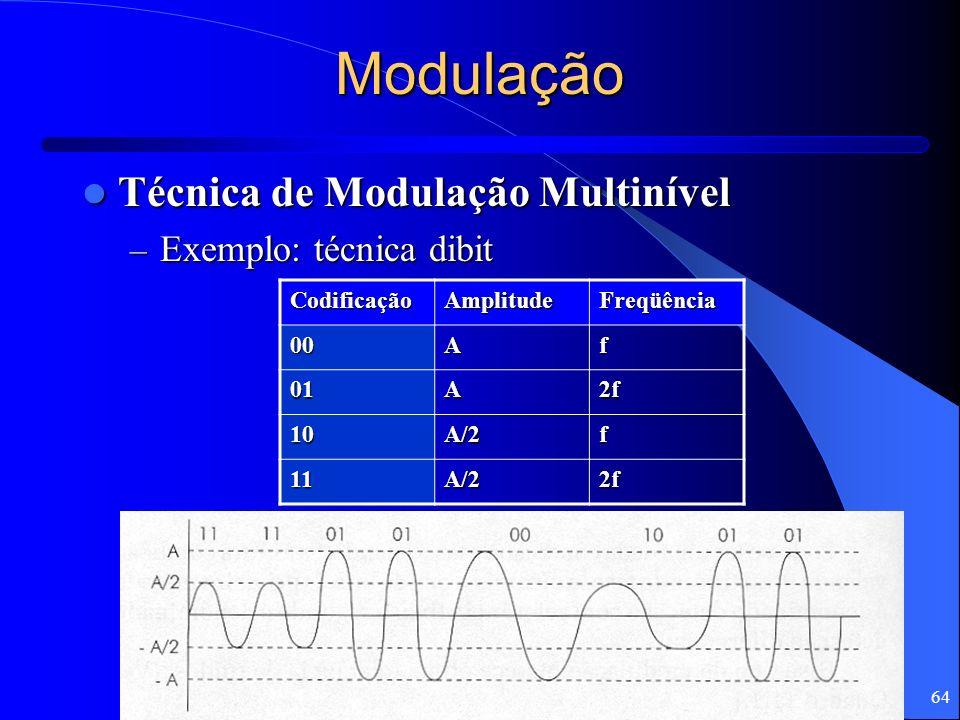 64 Modulação Técnica de Modulação Multinível Técnica de Modulação Multinível – Exemplo: técnica dibit CodificaçãoAmplitudeFreqüência 00Af 01A2f 10A/2f