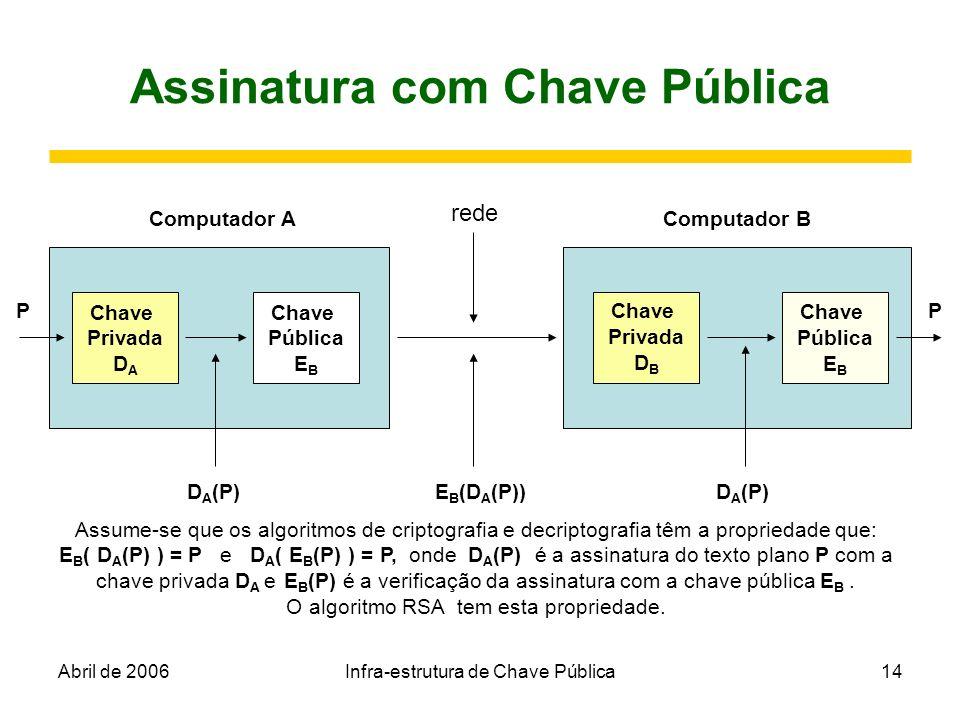 Abril de 2006Infra-estrutura de Chave Pública14 Assinatura com Chave Pública Chave Privada D A Chave Pública E B Chave Privada D B Chave Pública E B P