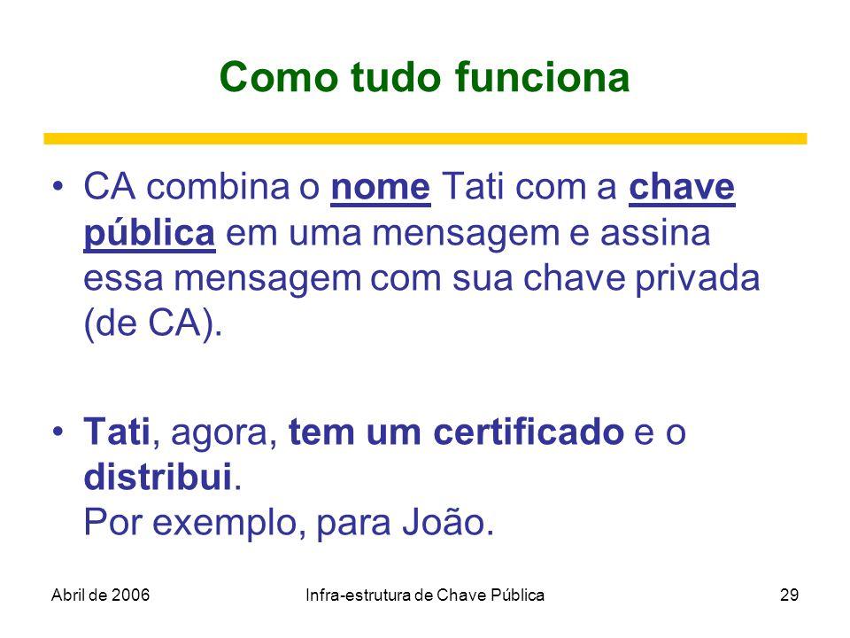 Abril de 2006Infra-estrutura de Chave Pública29 Como tudo funciona CA combina o nome Tati com a chave pública em uma mensagem e assina essa mensagem c