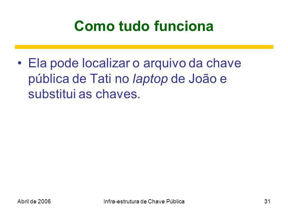 Abril de 2006Infra-estrutura de Chave Pública31 Como tudo funciona Ela pode localizar o arquivo da chave pública de Tati no laptop de João e substitui