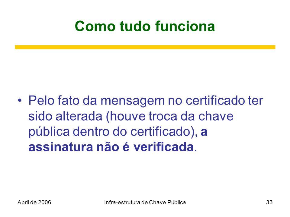 Abril de 2006Infra-estrutura de Chave Pública33 Como tudo funciona Pelo fato da mensagem no certificado ter sido alterada (houve troca da chave públic