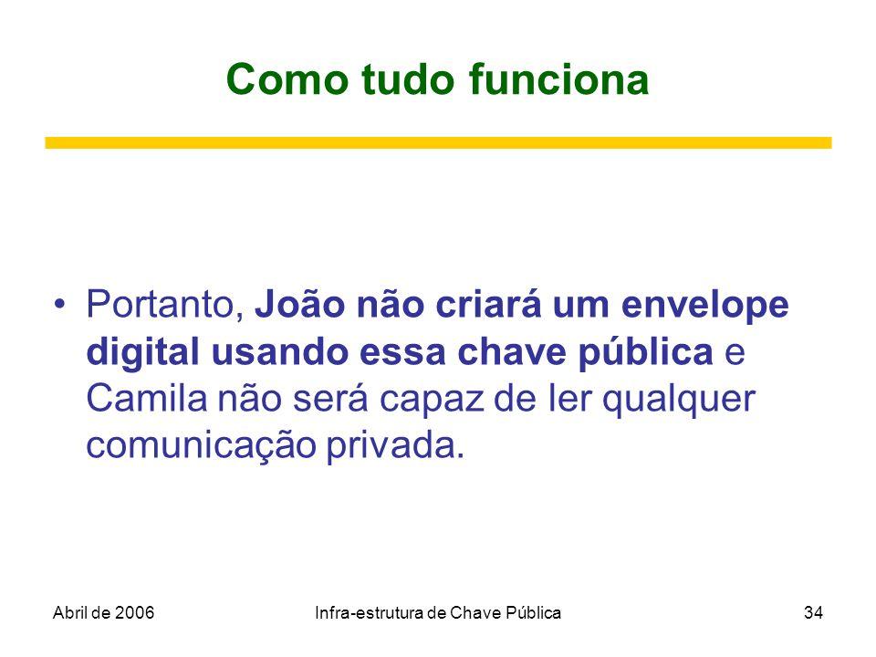 Abril de 2006Infra-estrutura de Chave Pública34 Como tudo funciona Portanto, João não criará um envelope digital usando essa chave pública e Camila nã