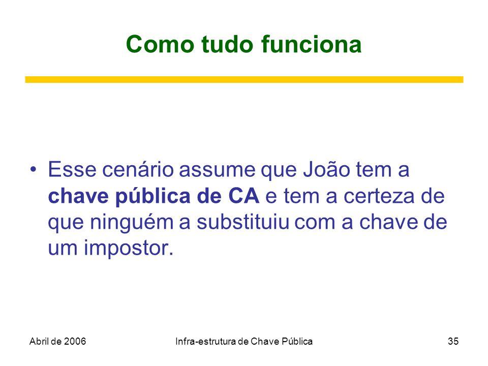 Abril de 2006Infra-estrutura de Chave Pública35 Como tudo funciona Esse cenário assume que João tem a chave pública de CA e tem a certeza de que ningu