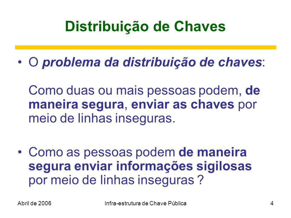 Abril de 2006Infra-estrutura de Chave Pública75 Flat File Service Operations