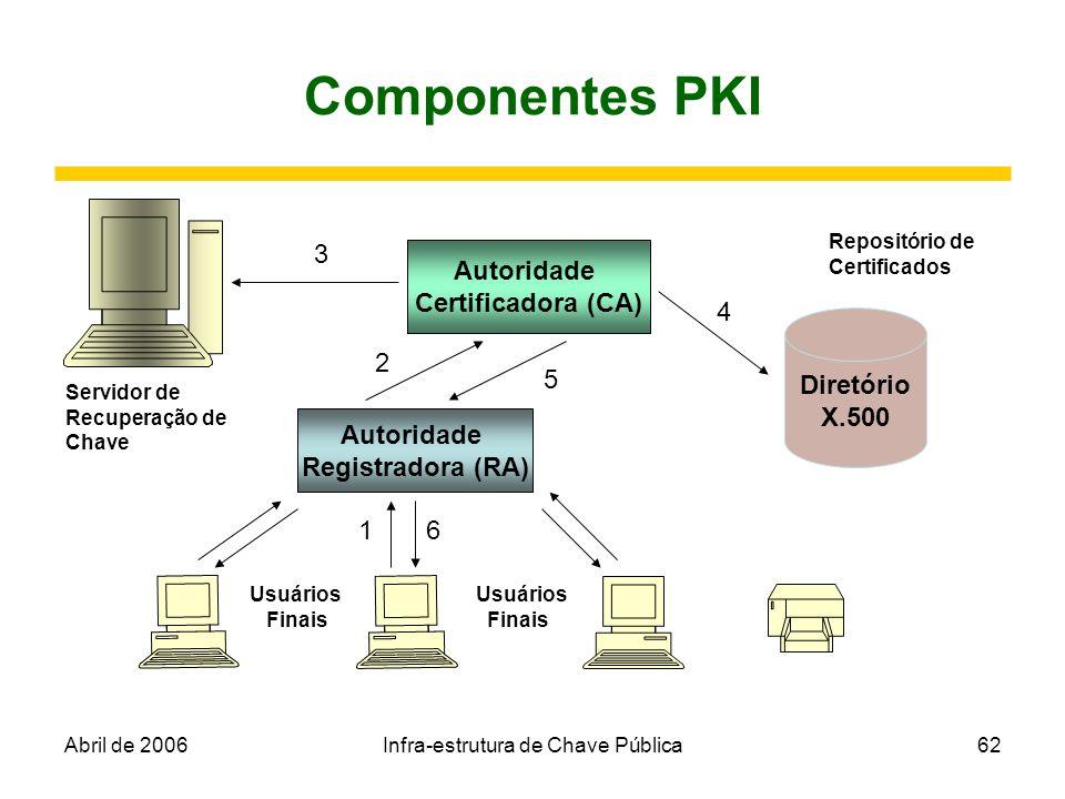 Abril de 2006Infra-estrutura de Chave Pública62 Componentes PKI Autoridade Certificadora (CA) Autoridade Registradora (RA) Diretório X.500 Servidor de