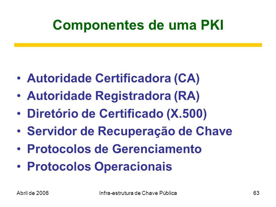 Abril de 2006Infra-estrutura de Chave Pública63 Componentes de uma PKI Autoridade Certificadora (CA) Autoridade Registradora (RA) Diretório de Certifi