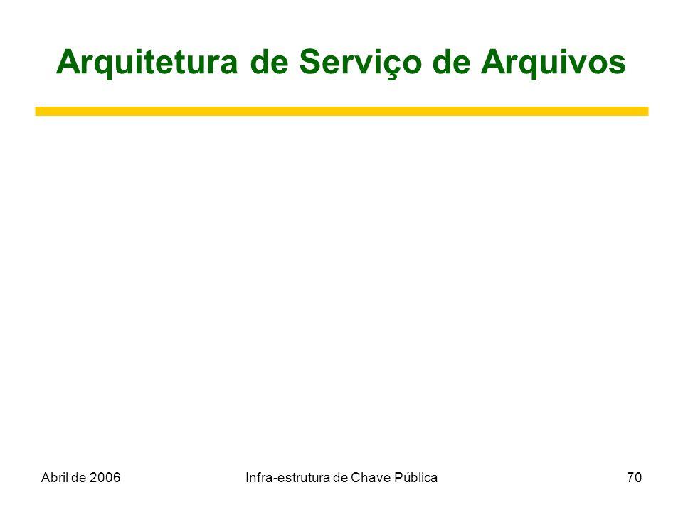 Abril de 2006Infra-estrutura de Chave Pública70 Arquitetura de Serviço de Arquivos