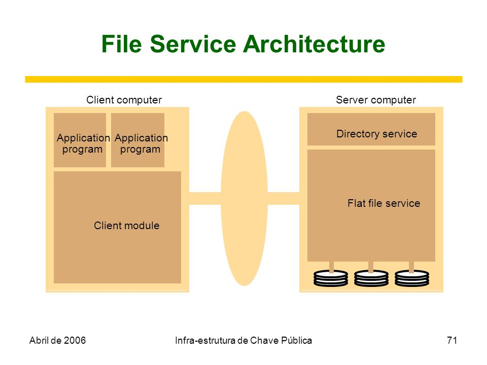 Abril de 2006Infra-estrutura de Chave Pública71 File Service Architecture Client computerServer computer Application program Application program Clien