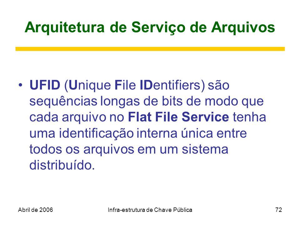 Abril de 2006Infra-estrutura de Chave Pública72 Arquitetura de Serviço de Arquivos UFID (Unique File IDentifiers) são sequências longas de bits de mod