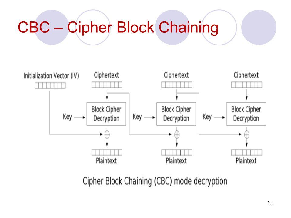 CBC – Cipher Block Chaining 101