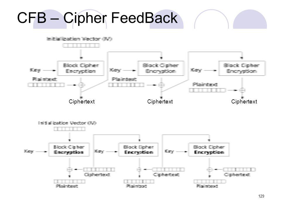 CFB – Cipher FeedBack 129 Ciphertext