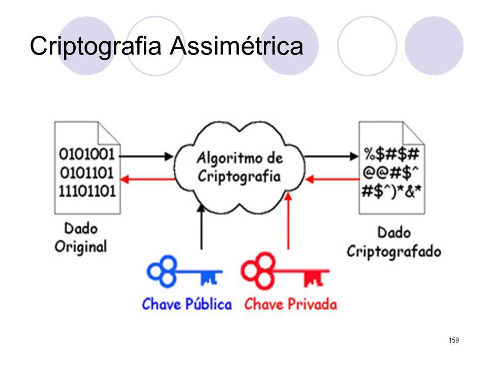 Criptografia Assimétrica 159