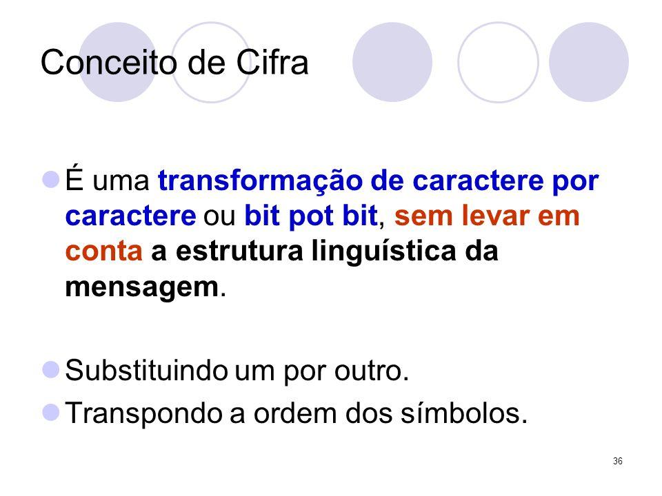 Conceito de Cifra É uma transformação de caractere por caractere ou bit pot bit, sem levar em conta a estrutura linguística da mensagem. Substituindo