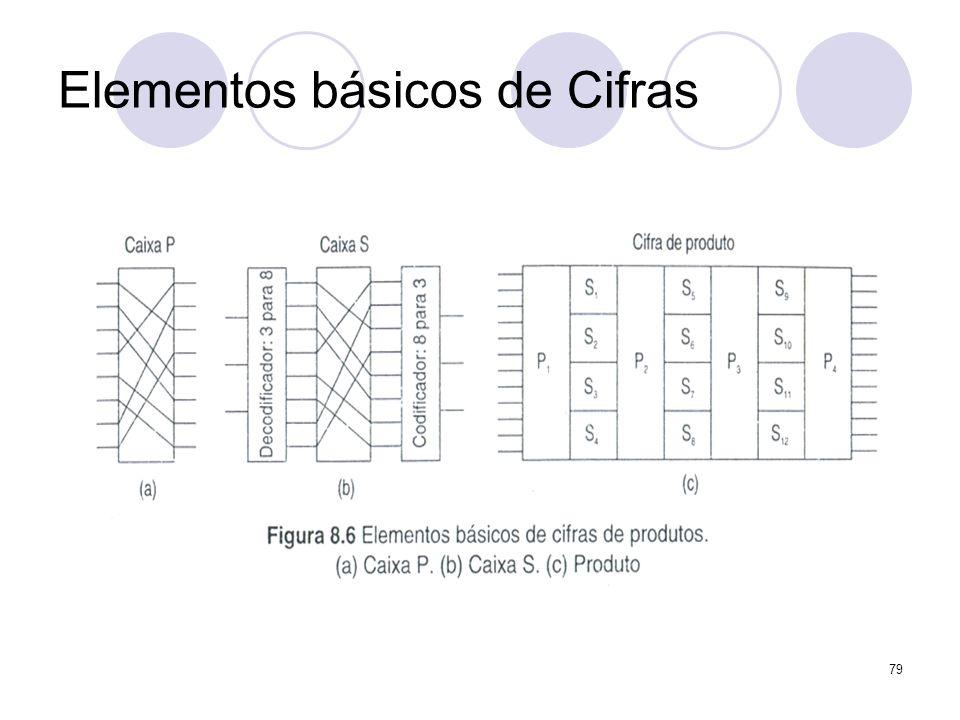 Elementos básicos de Cifras 79