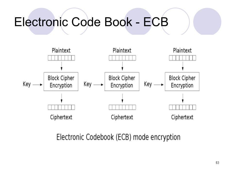 Electronic Code Book - ECB 83