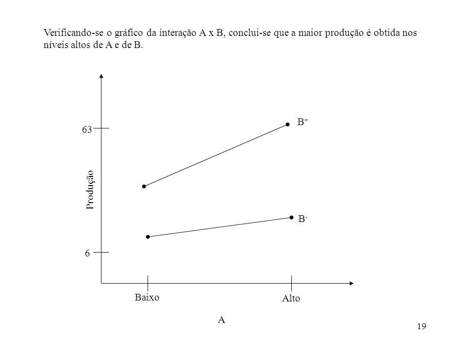 19 Baixo Alto A Produção 6 63 B-B- B+B+ Verificando-se o gráfico da interação A x B, conclui-se que a maior produção é obtida nos níveis altos de A e