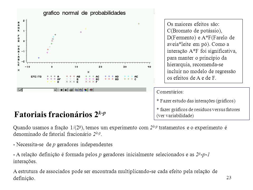 23 Os maiores efeitos são: C(Bromato de potássio), D(Fermento) e A*F(Farelo de aveia*leite em pó). Como a interação A*F foi significativa, para manter