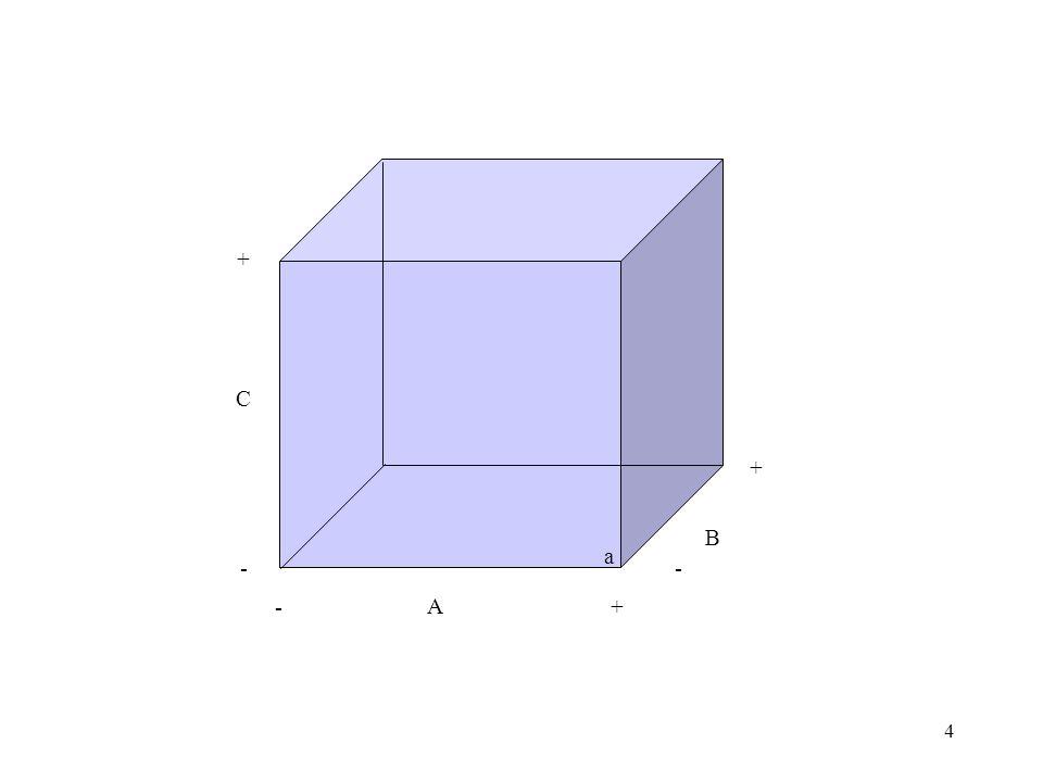 35 Combinando-se as duas frações, obtemos as seguintes estimativas dos efeitos: Por exemplo, para B, na primeira fração, temos: (-85,5-75,1+93,2+145,4-83,7- 77,6+95,0+141,8)/4= 38,38; para B, na segunda fração, temos: (+91,3+136,7-82,4-73,4+94,1+143,8-87,3-71,9)/4=37,73 Os maiores efeitos são de B e D.