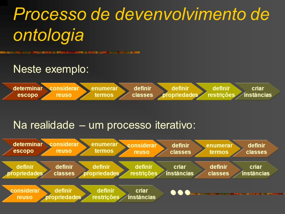 Processo de devenvolvimento de ontologia Neste exemplo: determinar escopo considerar reuso enumerar termos definir classes definir propriedades defini