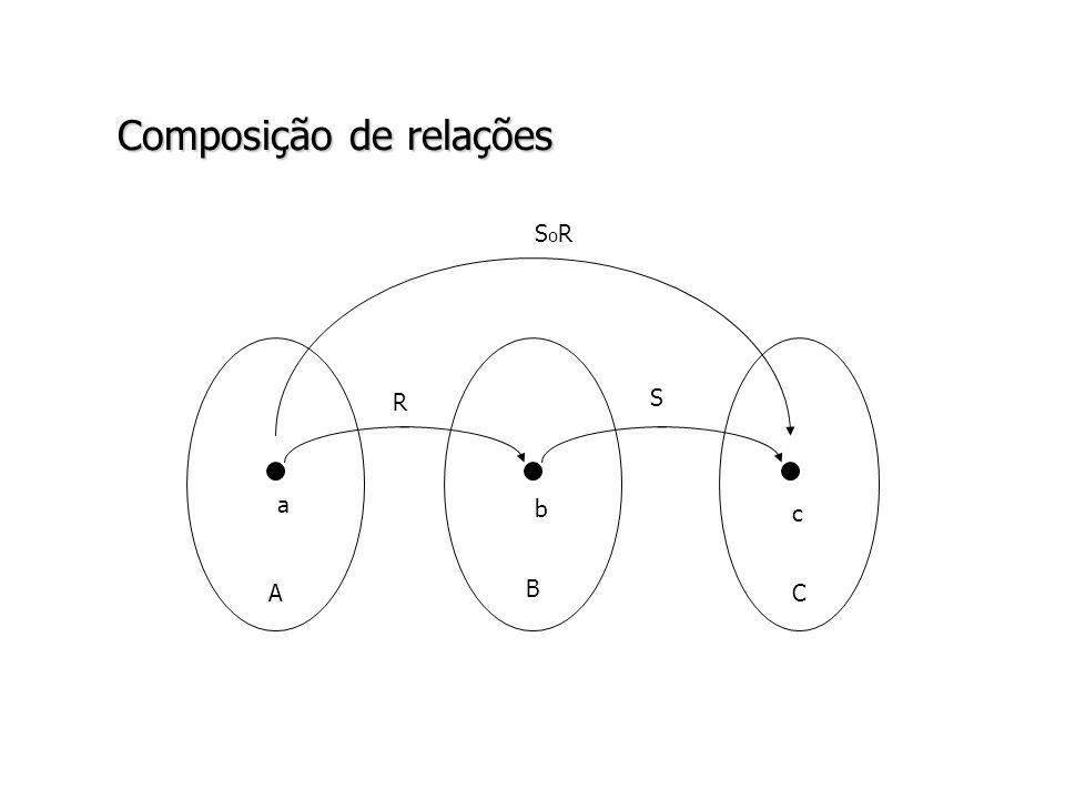 Composição de relações A B C R S a b c SoRSoR