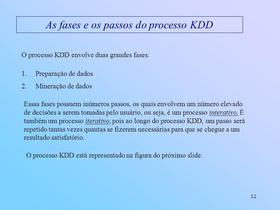 32 As fases e os passos do processo KDD O processo KDD envolve duas grandes fases: 1.Preparação de dados 2.Mineração de dados Essas fases possuem inúm