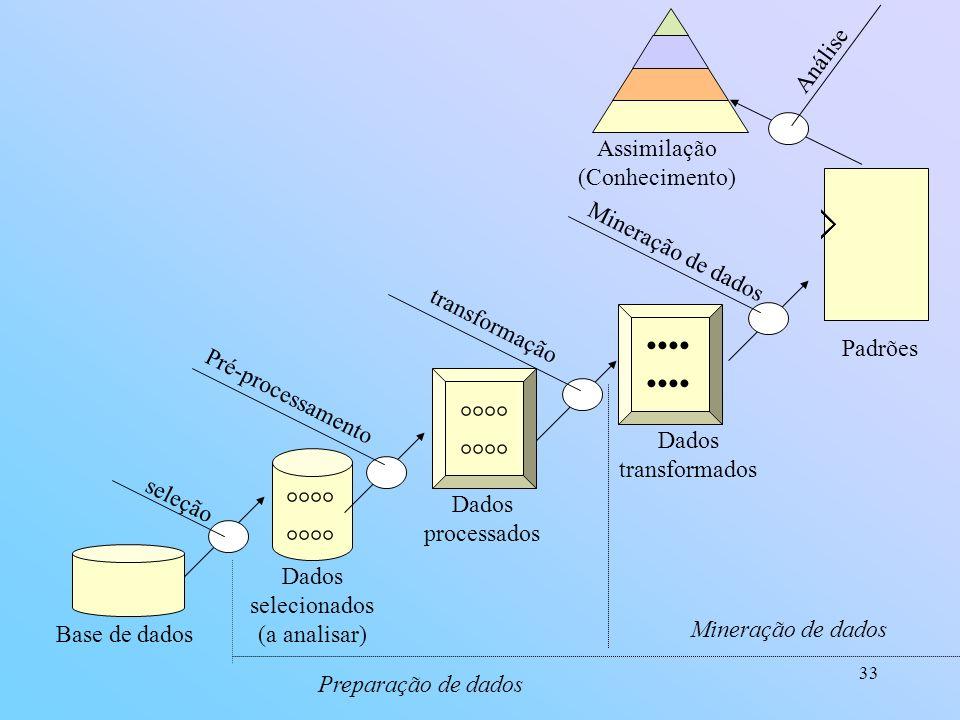 33 Base de dados °°°° Dados selecionados (a analisar) Pré-processamento °°°° Dados processados transformação Dados transformados Mineração de dados Pa