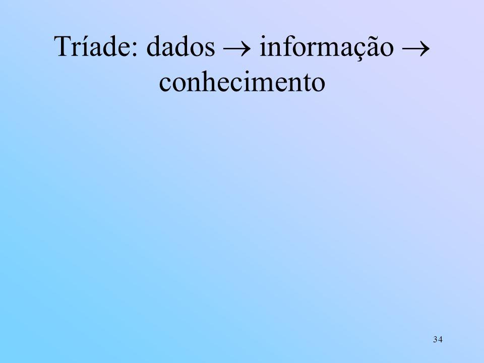 34 Tríade: dados informação conhecimento