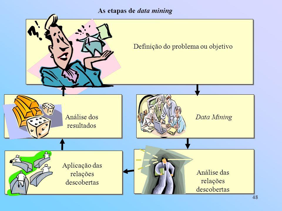 48 As etapas de data mining Definição do problema ou objetivo Data Mining Análise das relações descobertas Aplicação das relações descobertas Análise