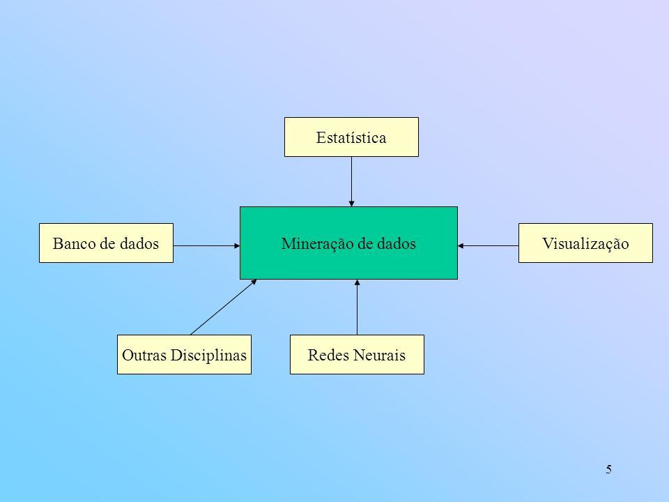 6 Problemas típicos de data mining Problemas de sumarização(resumo) e visualização Tem como objetivo encontrar descrições compactas dos dados e apresentar diferentes maneiras de apresentá-los.