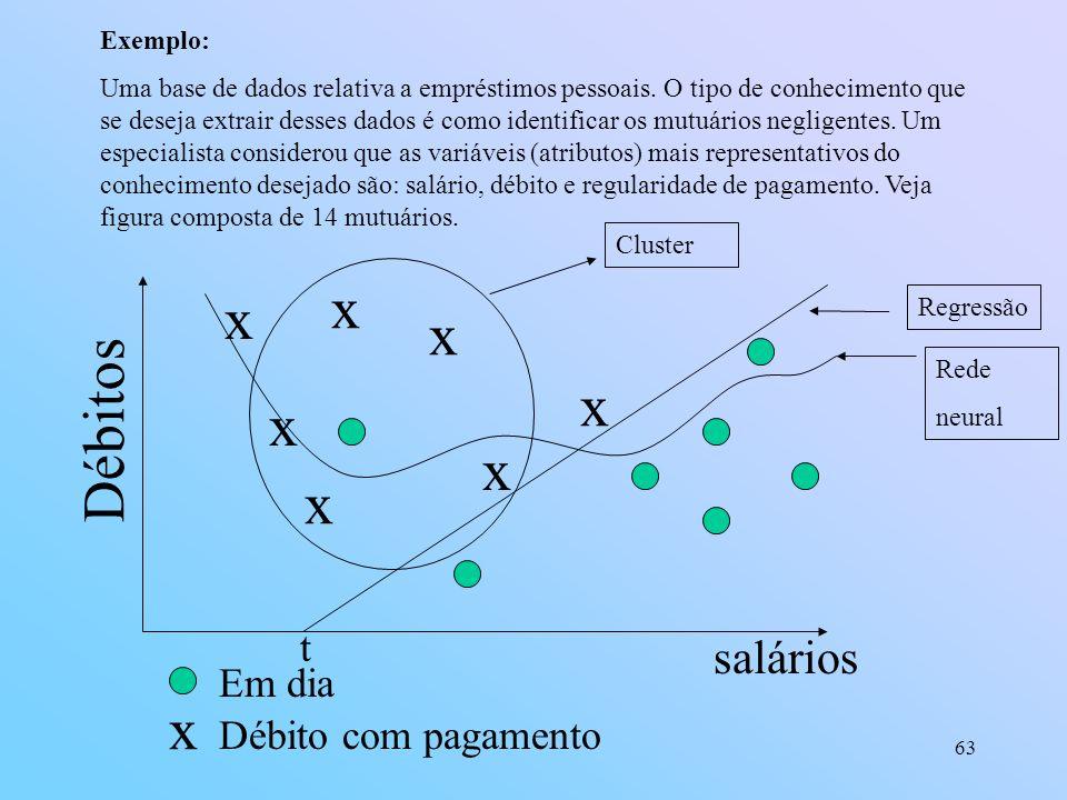 63 Exemplo: Uma base de dados relativa a empréstimos pessoais. O tipo de conhecimento que se deseja extrair desses dados é como identificar os mutuári