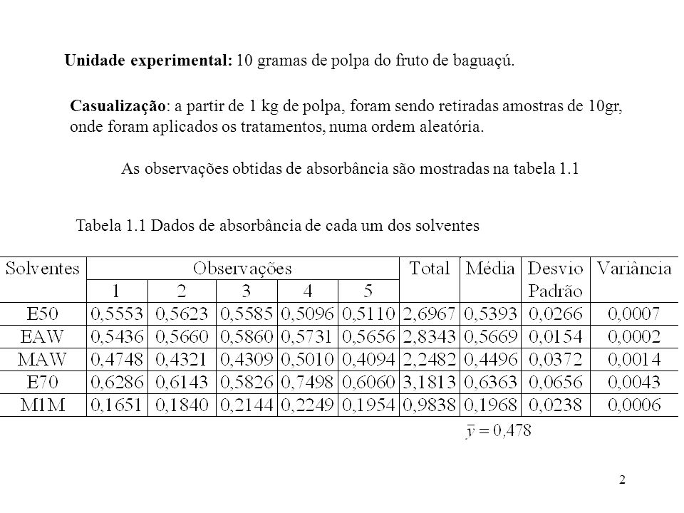 53 O cálculo de apresenta algumas dificuldades práticas: 2) necessita-se de uma estimativa de 2 (experiência, um experimento piloto, bibliografia) Exemplo: dados de absorbância.