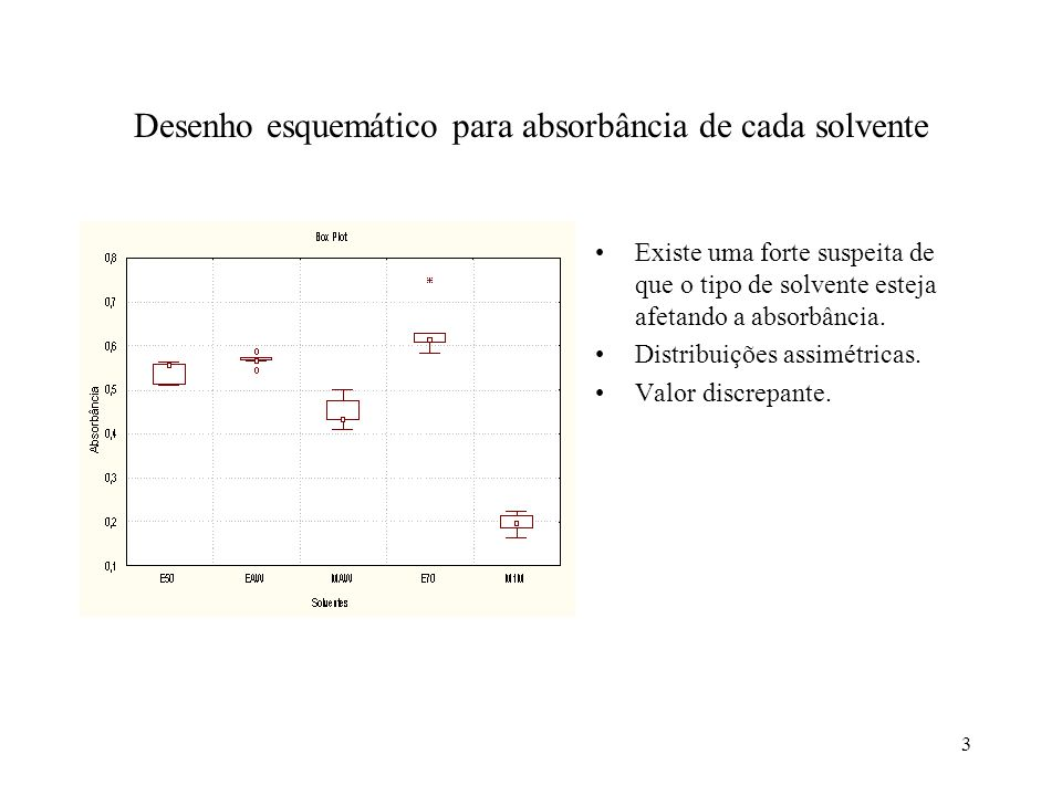 4 1-2 A Análise de Variância Objetivo: testar se existe diferenças nas médias de absorbância para os a=5 tipos (níveis) de solventes.