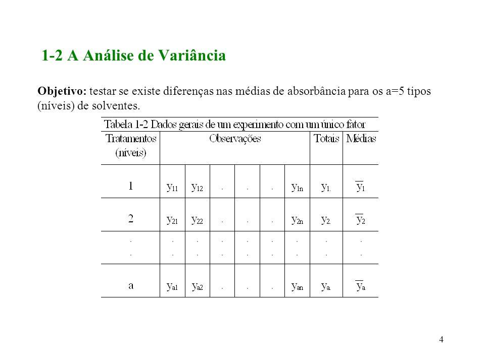 55 Conclui-se que n=7 repetições devem ser usadas para ter a precisão e confiança desejadas.