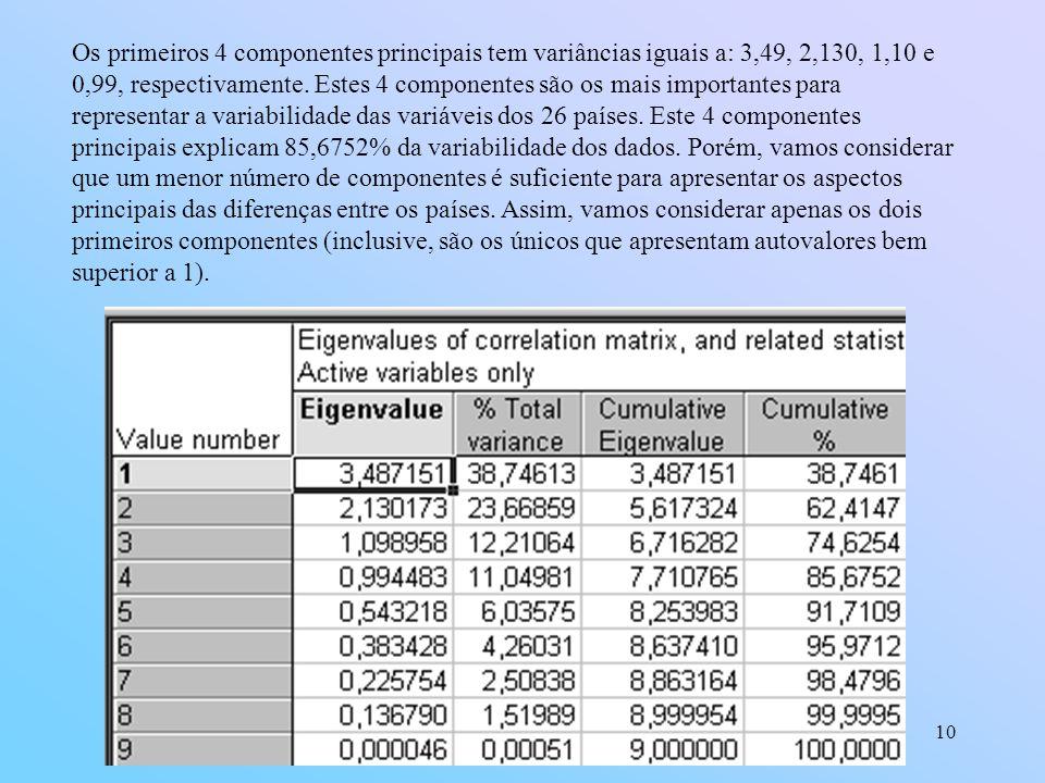 10 Os primeiros 4 componentes principais tem variâncias iguais a: 3,49, 2,130, 1,10 e 0,99, respectivamente.