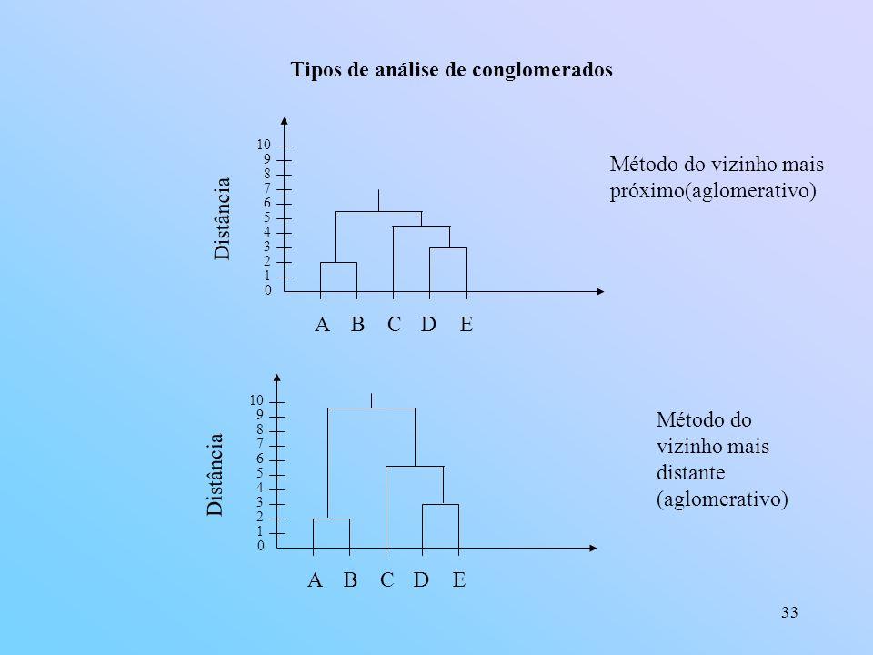 33 Tipos de análise de conglomerados 0 1 2 3 4 5 6 7 8 9 10 ABCDE Método do vizinho mais próximo(aglomerativo) Distância 0 1 2 3 4 5 6 7 8 9 10 ABCDE Método do vizinho mais distante (aglomerativo) Distância