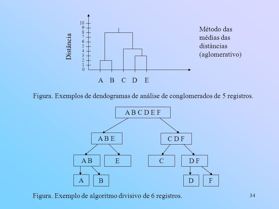 34 0 1 2 3 4 5 6 7 8 9 10 ABCDE Método das médias das distâncias (aglomerativo) Distância Figura.